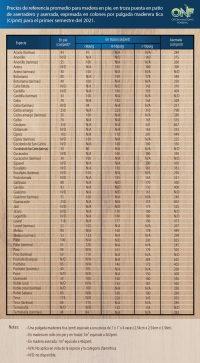 Tabla de precios de referencia para madera